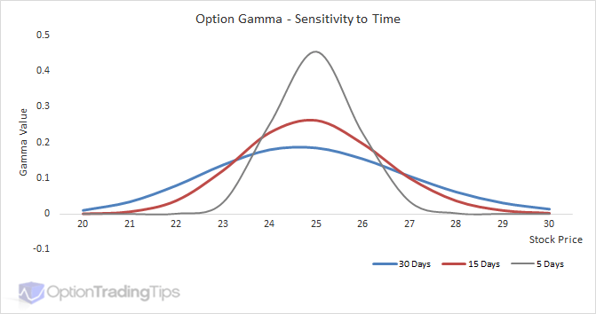 Updated: Option Gamma and the Relationship with Delta