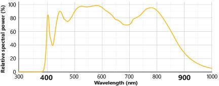 LED spectrum of Effilux HSI range for hyperspectral imaging