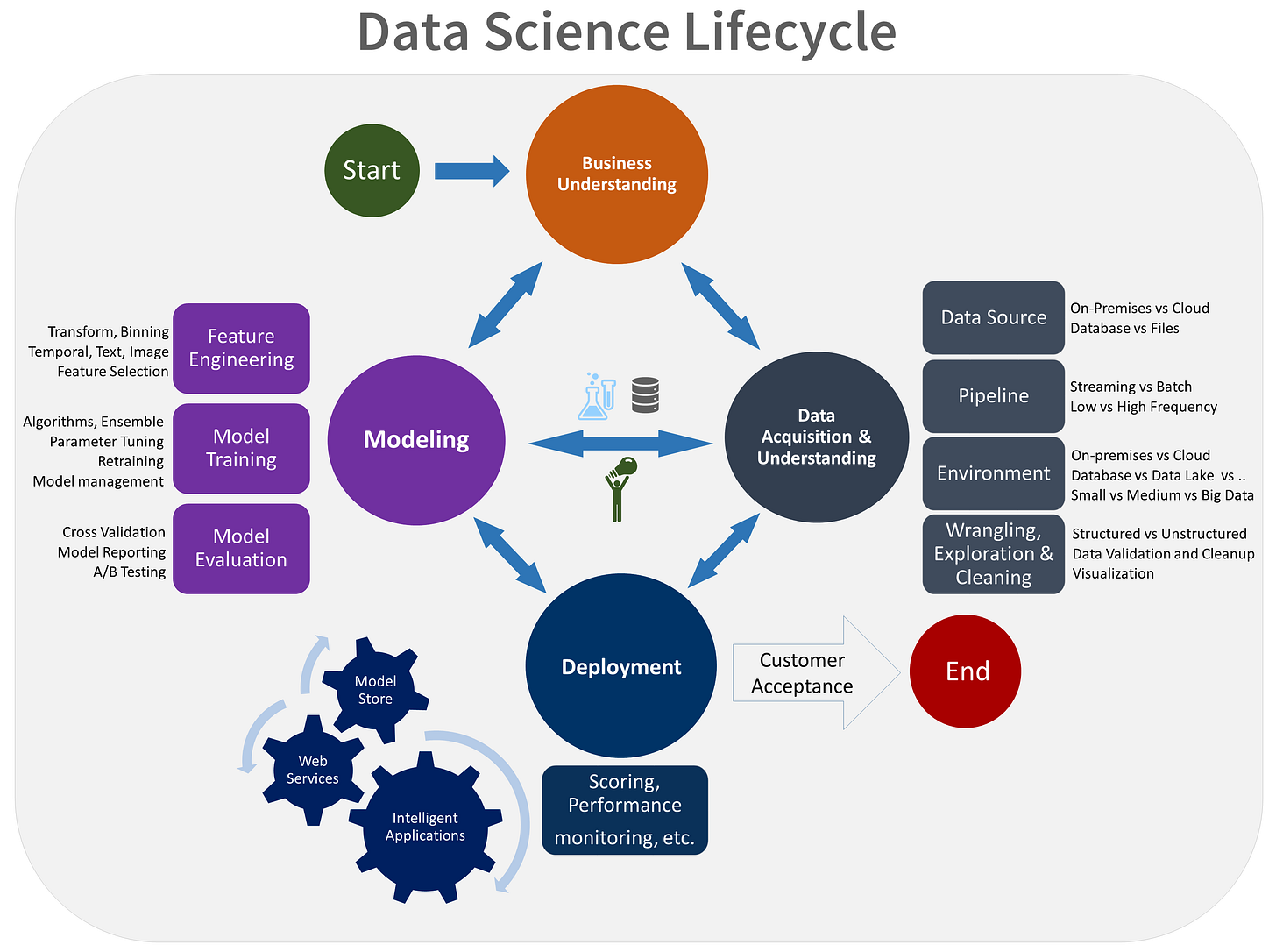 Diagram shows the data science lifecycle, including business understanding, data acquisition / understanding, modeling and deployment.