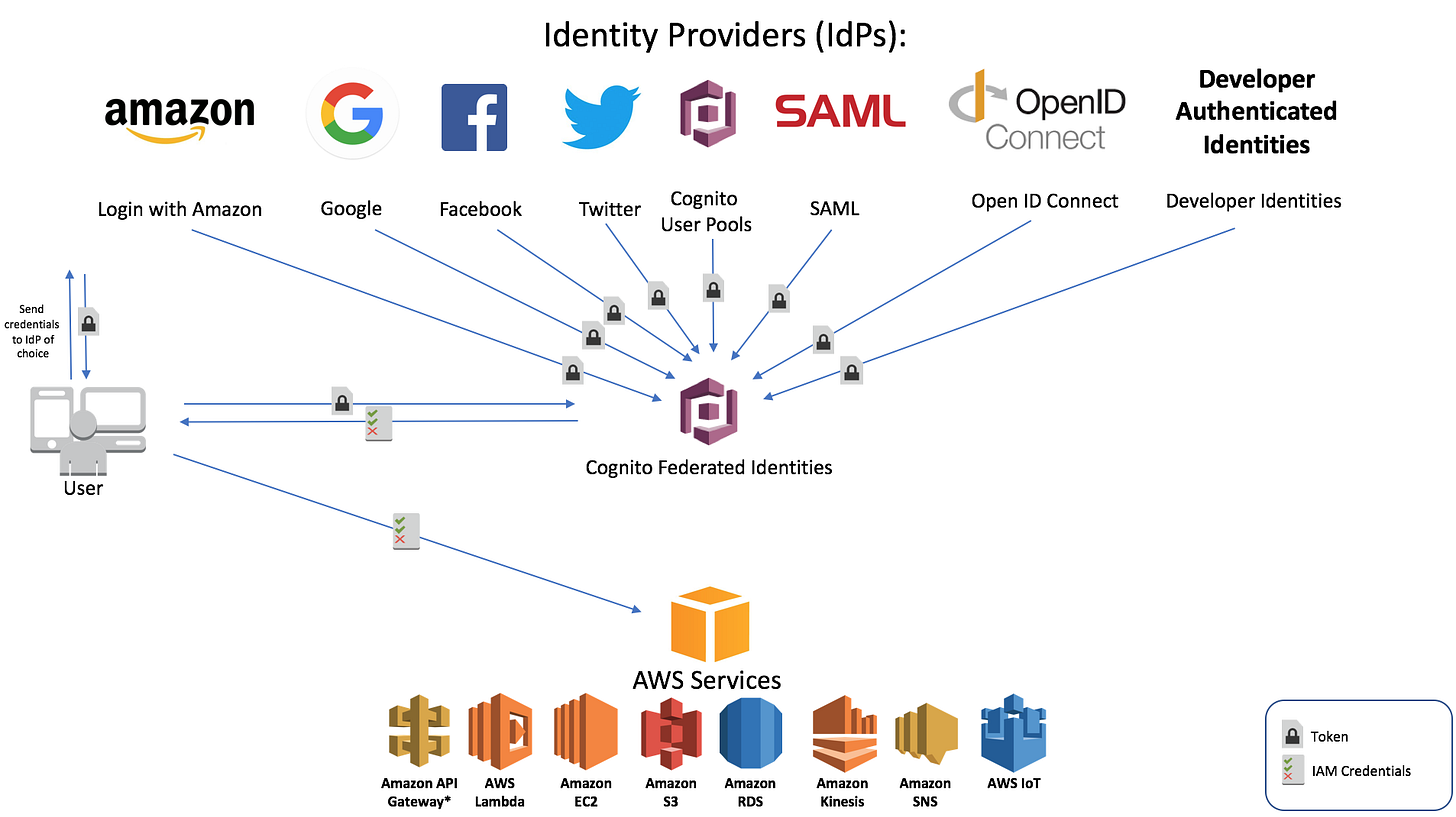 Serverless with AWS Cognito: Facebook login integration   by trannotes    Medium