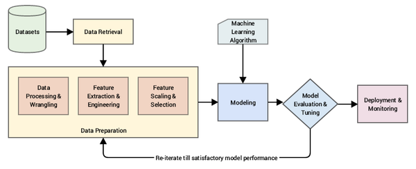Understanding Feature Engineering (Part 1): Continuous Numeric Data