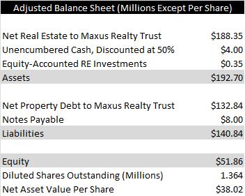adjusted balance sheet