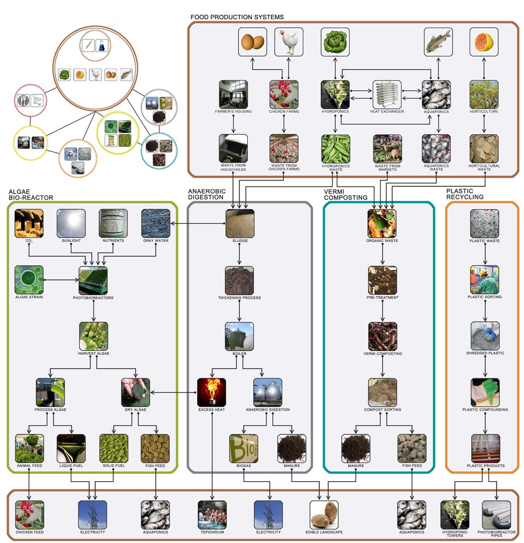 Integration of systems for an energy efficient farming paradigm