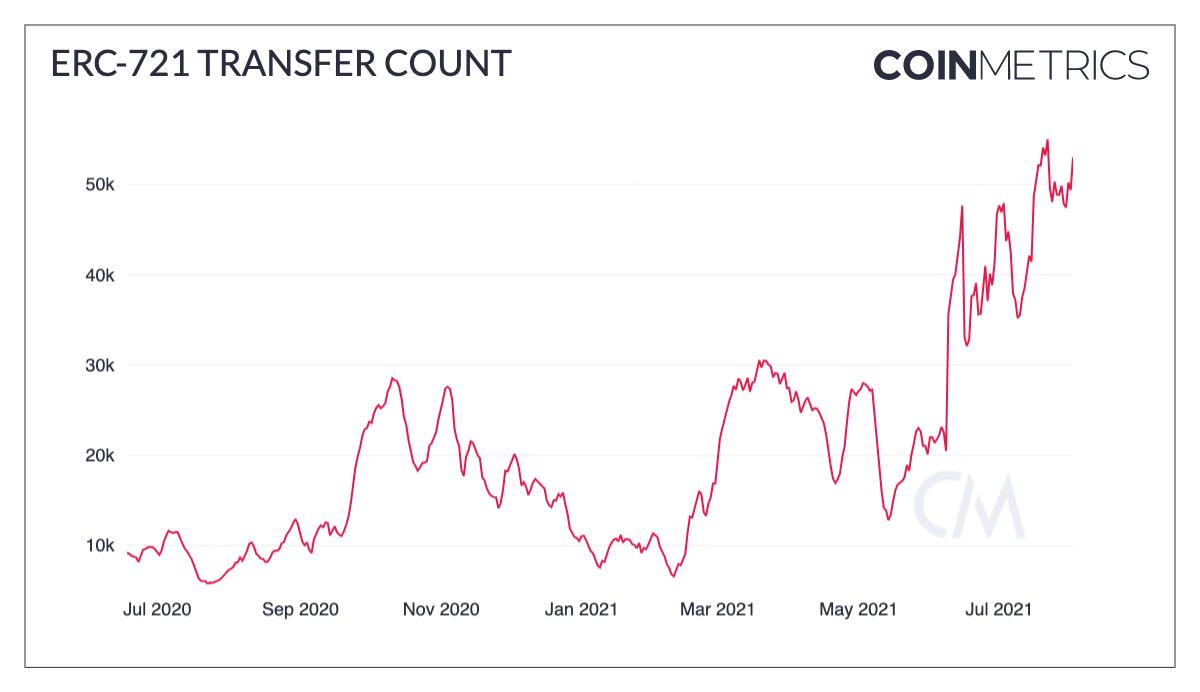ERC-721 Transfer Count