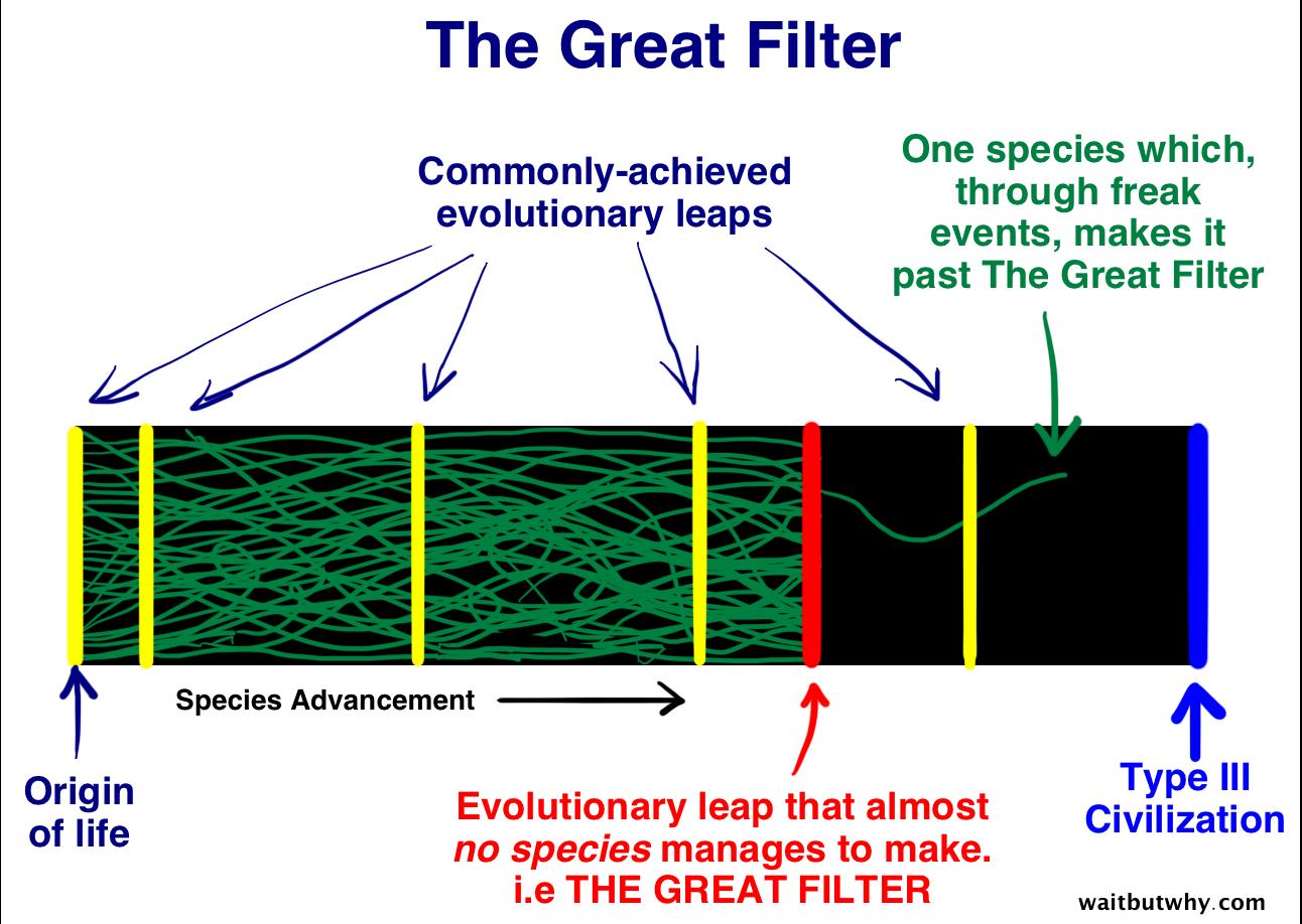 The Fermi Paradox - Wait But Why