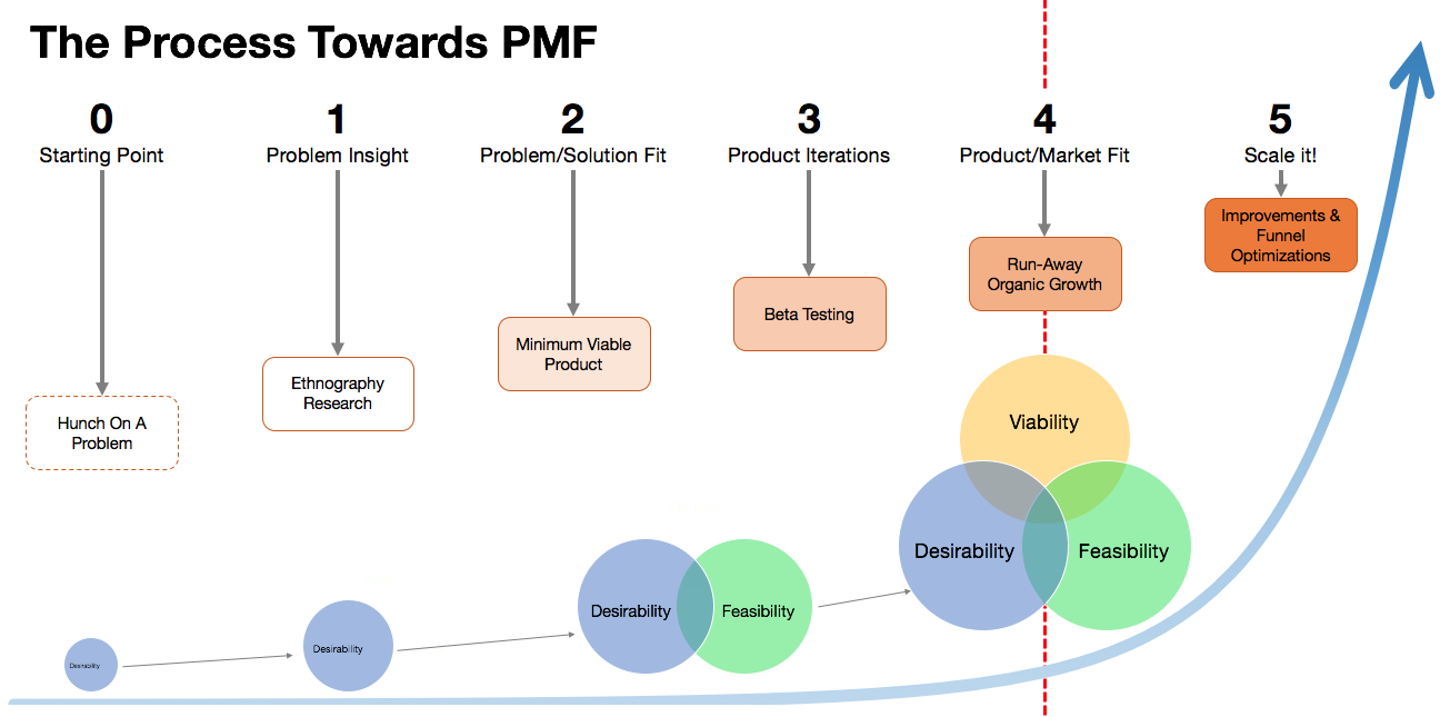 Product Market Fit – Compound learning