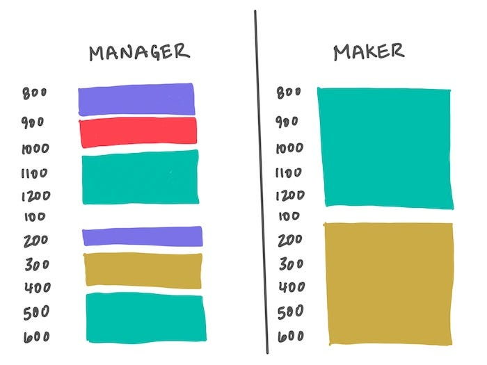 maker schedule vs manager schedule