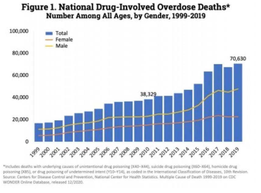 Gráfico das mortes por overdose nos EUA