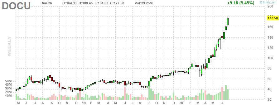 DOCU DocuSign, Inc. weekly Stock Chart