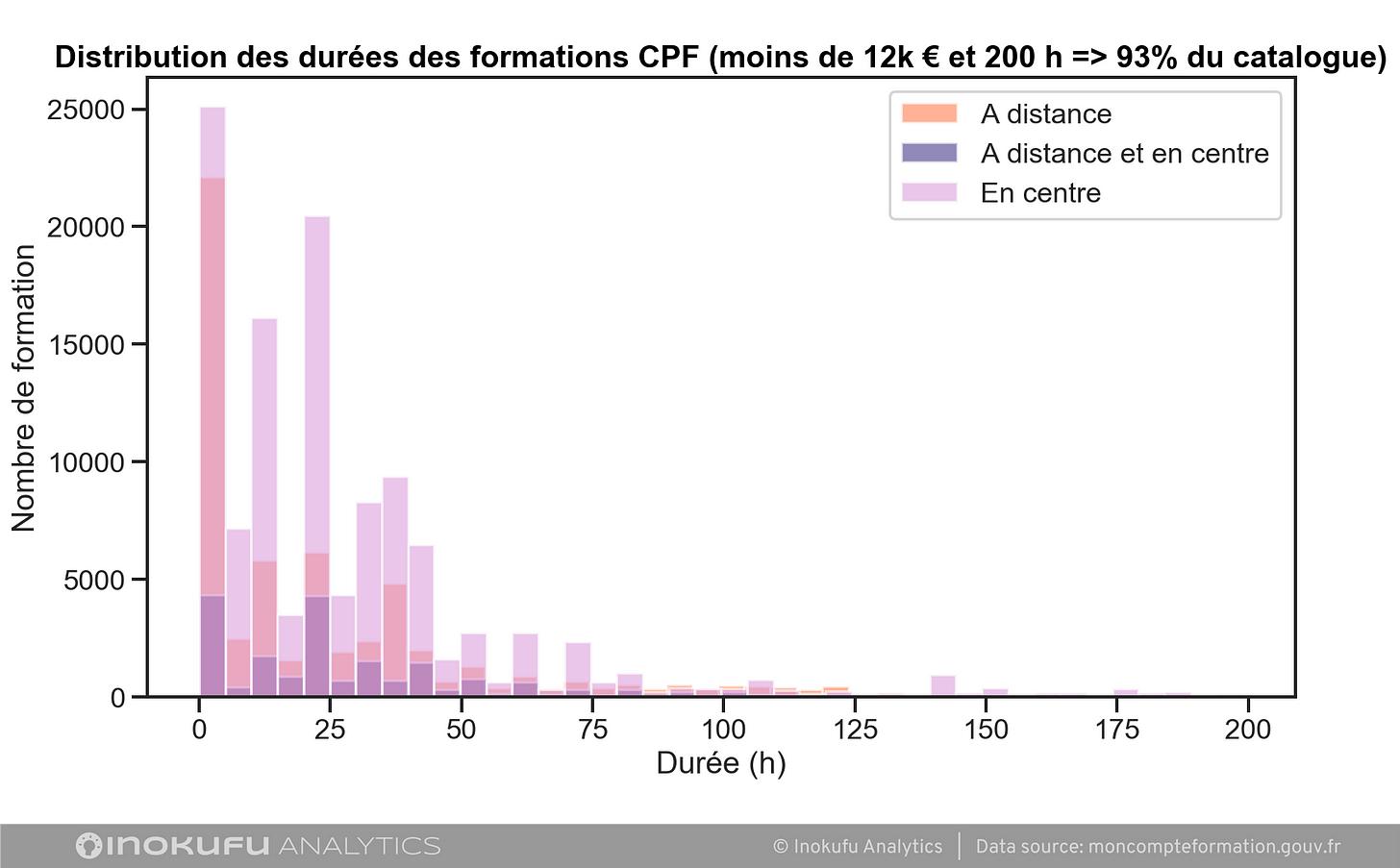 graphique distribution durées formation CPF