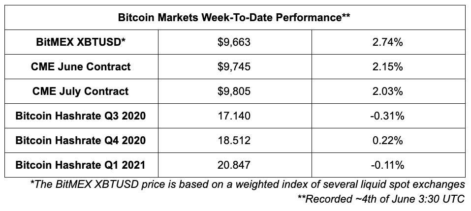 Bitcoin markets performance