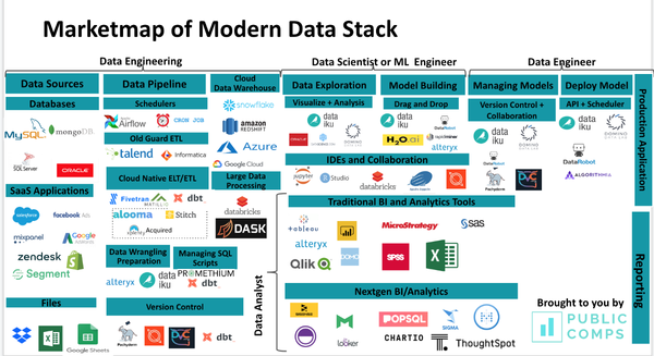 The Data Tooling Market in 2019