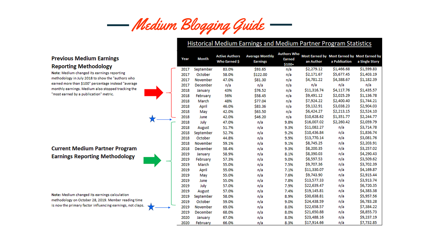 medium partner program earnings, medium writer earnings, medium author earnings, make money on medium, medium monthly earning