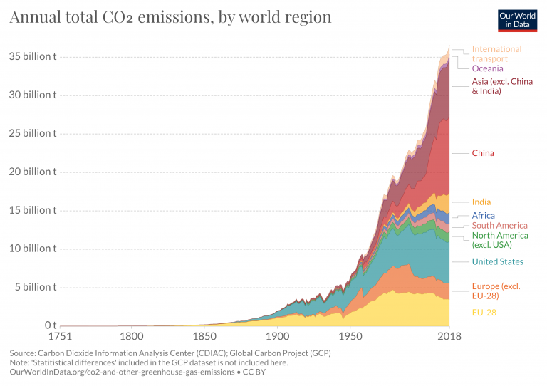 CO2 emissions - Our World in Data
