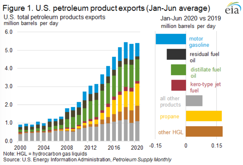 Figure 1. IJ.S. petroleum product exports (Jan-Jun average)  US. total petroleum products exports  million barrels per day  6.0  50  4.0  3.0  2.0  Jan-Jun 2020 vs 2019  million barrels per day  gasoline  residual fuel  Oil  distillate fuel  oil  kero-tyR jet  all other  products  other HGL  2000 2004 2008 2012 2016 2020  Note: HGL = hydrocarbon gas liquids  Source: US. Energy Information Administratim, Petroleum Supp& %nthly  0.15