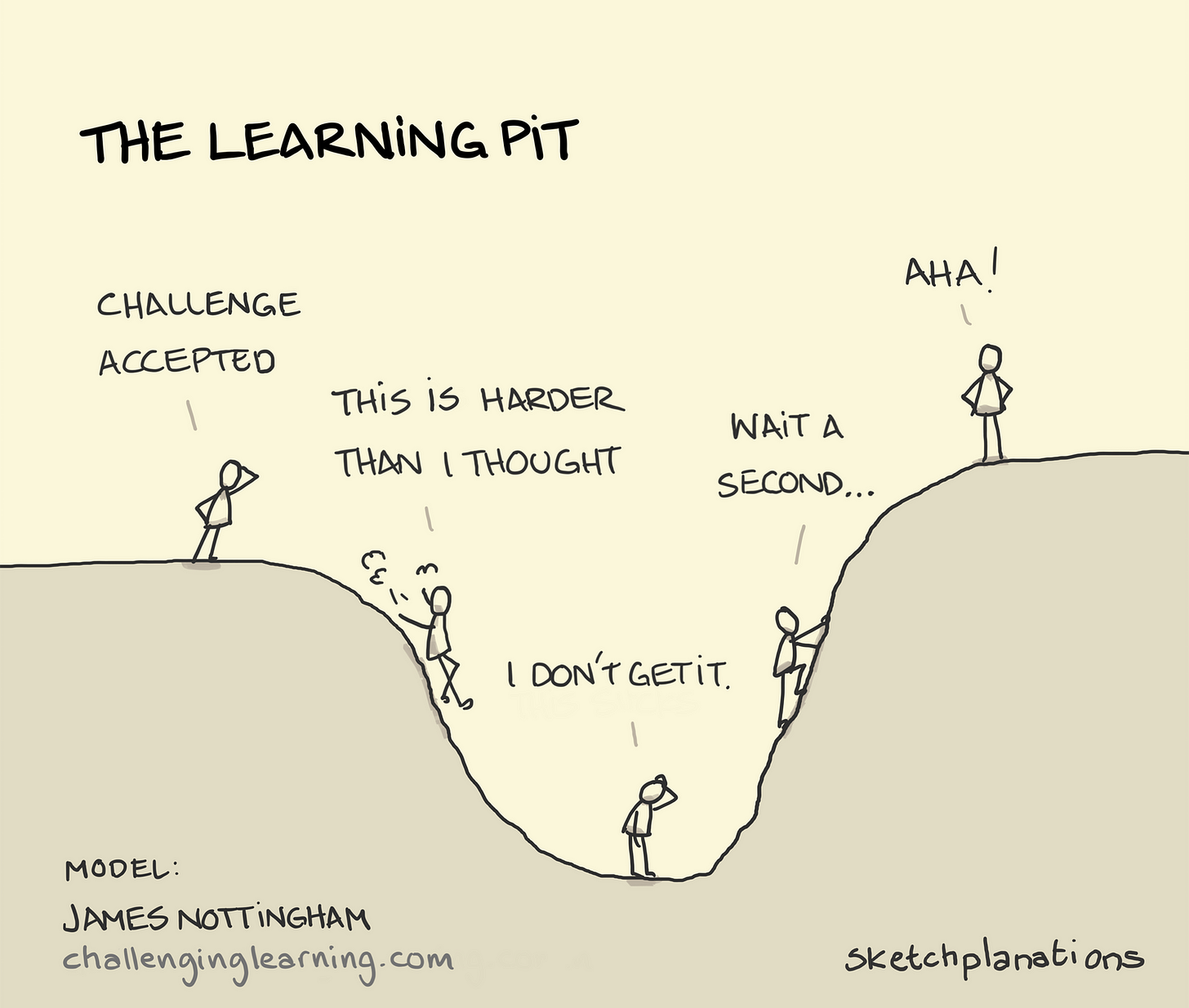 The Learning Pit - Sketchplanations
