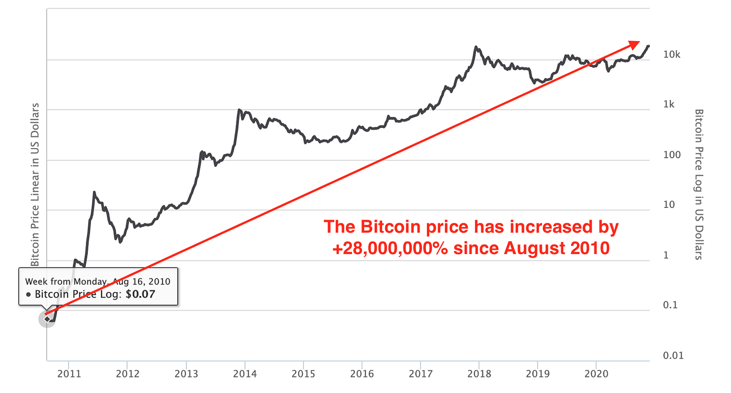 Bitcoin price evolution over the past decade