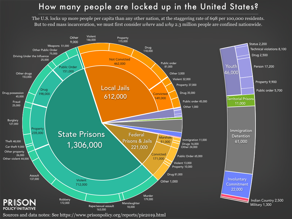 Pie chart showing the number of people locked up on a given day in the United States by facility type and the underlying offense using the newest data available in March 2019.