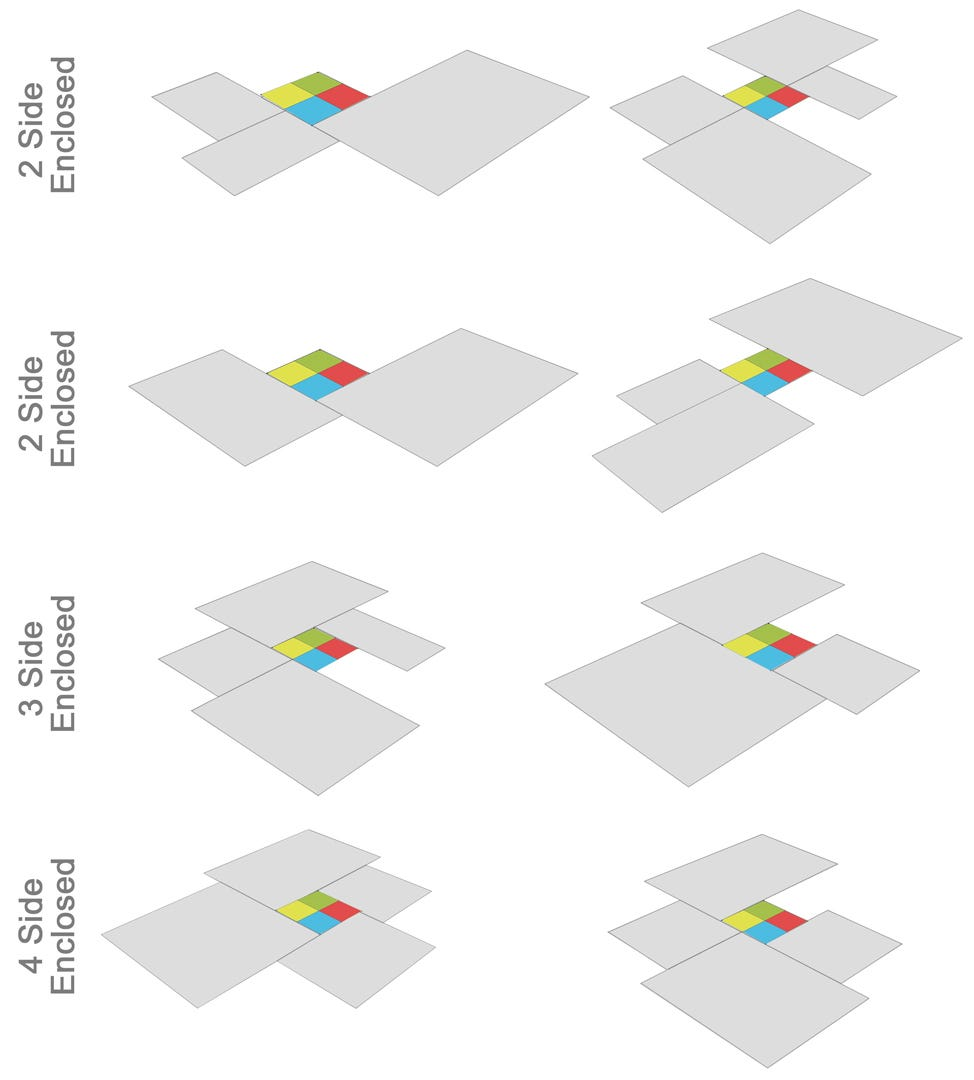 Version 3 - Development procedure