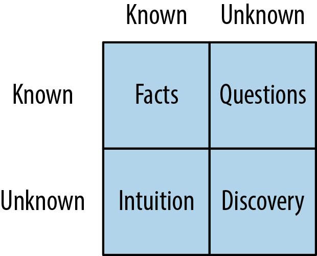 5. What We Know and What We Don't - Escaping the Build Trap [Book]