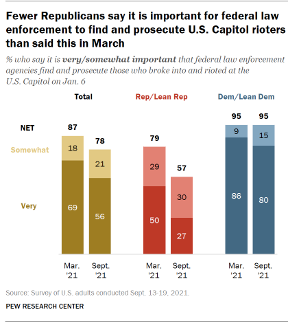 Chart shows fewer Republicans say it is important for federal law enforcement to find and prosecute U.S. Capitol rioters than said this in March