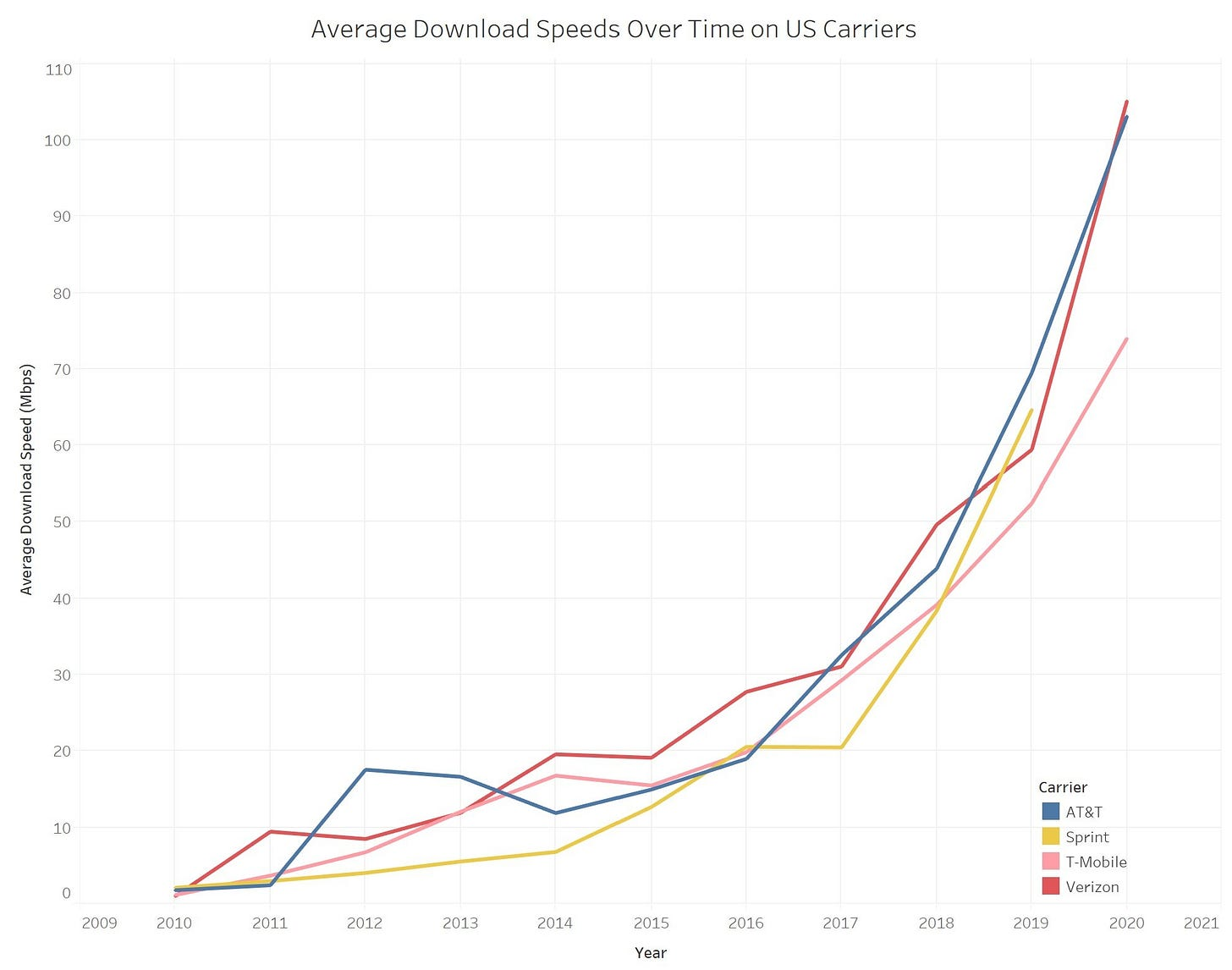 Download speeds by major carriers over 10 years
