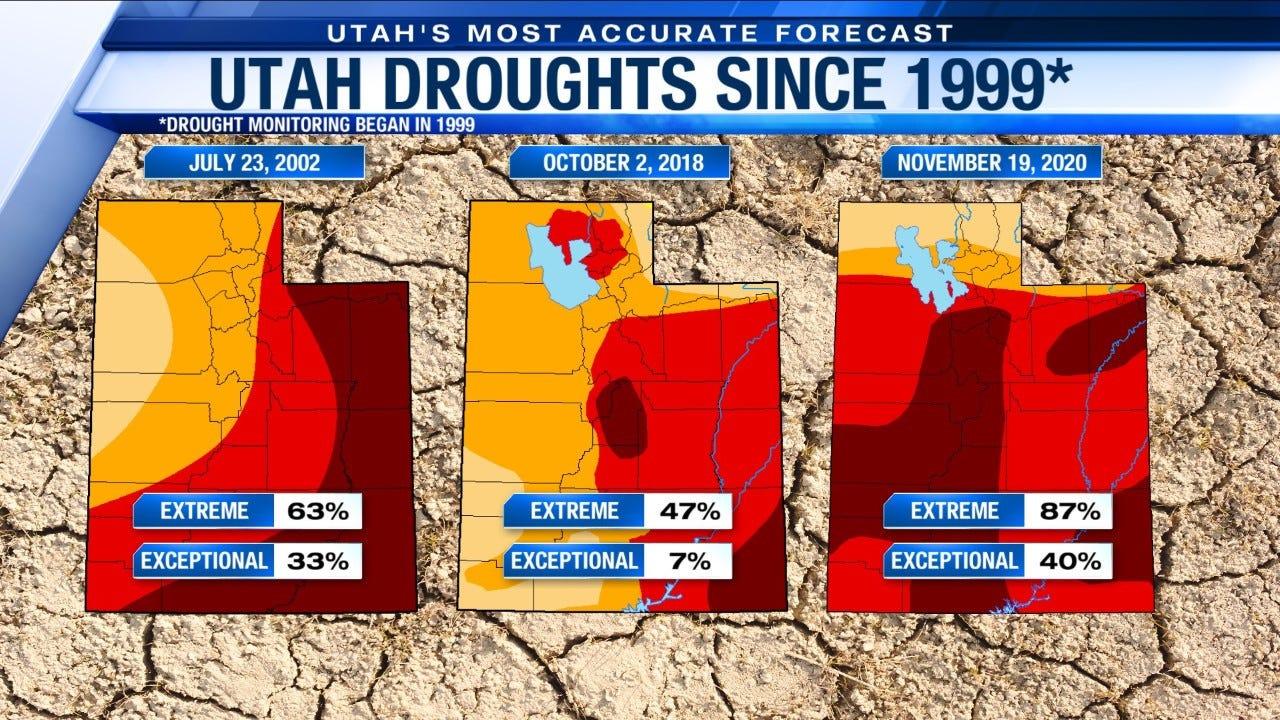 Worst Drought in Utah in 20 years