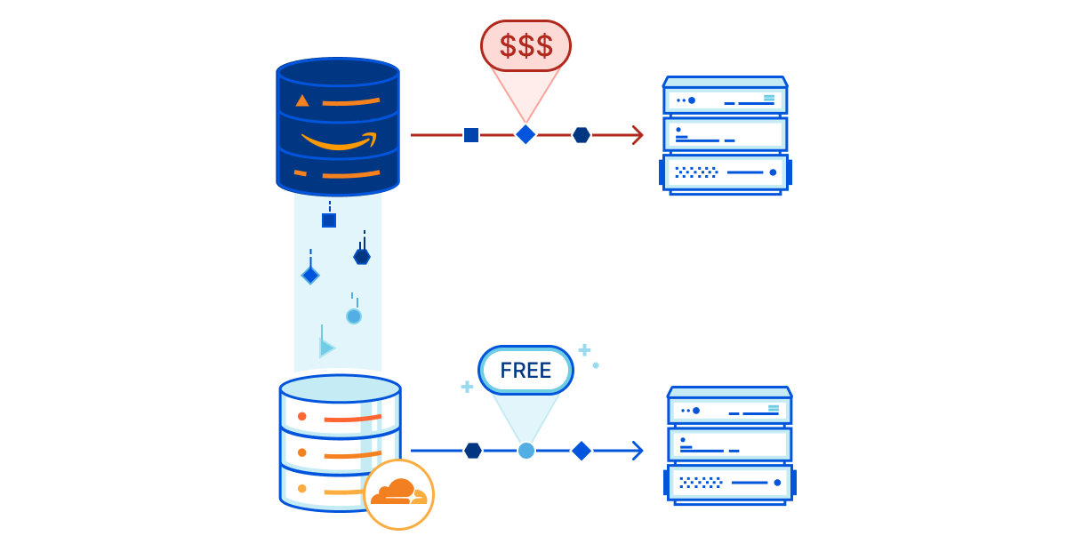 R2 automatically replicates data from providers that impose high egress bandwidth fees, instantly saving you money with only a target bucket configuration