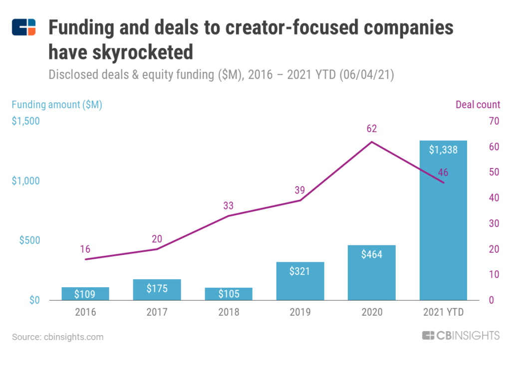 Creator-focused companies featured in our creator economy Collection have reaped $1.3B in funding in 2021 alone, nearly triple last year's $464M.