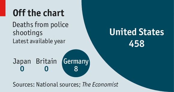 The Economist police shootings