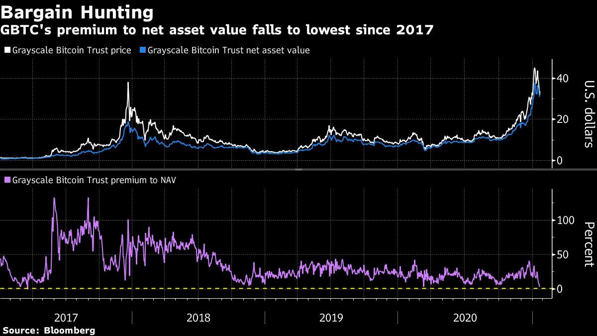 Biggest Crypto Fund's 40% Premium Evaporates During Meltdown - Bloomberg