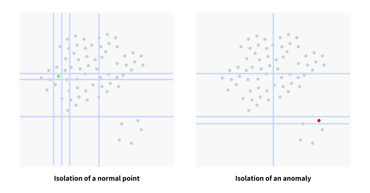 Decision tree splits for normal points and anomalies