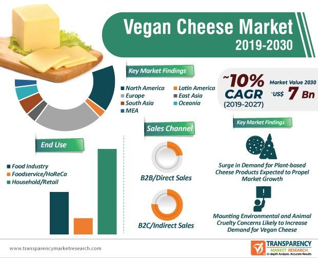 Vegan Cheese Market Infographic