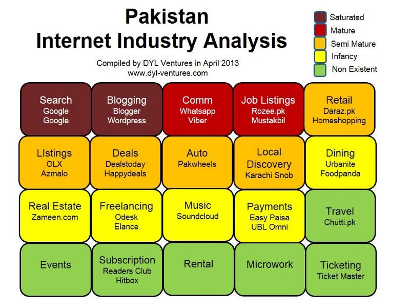 Pakistan Internet