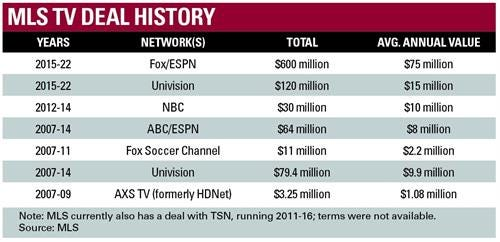 A commercial overview of Major League Soccer | Sports Business institute
