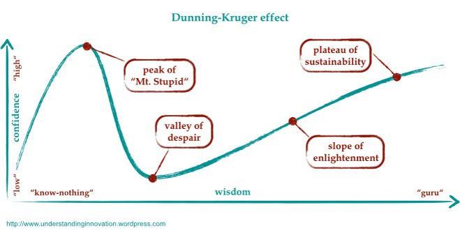 Dunning -Kruger Effect. It seeks to give a relationship between… | by Dan  Kamau | Medium