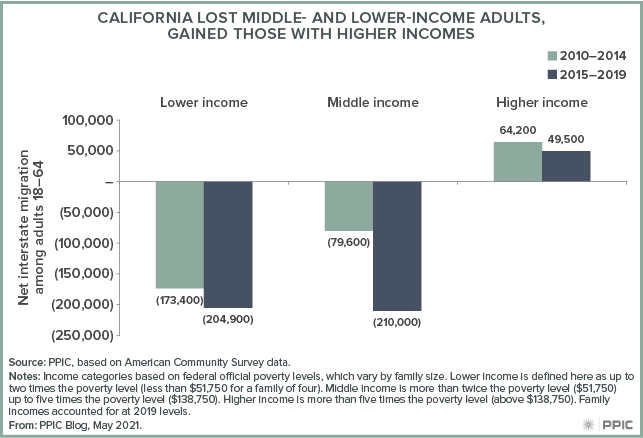 figure - California Lost Middle- and Lower-Income Adults, Gained Those with Higher Incomes