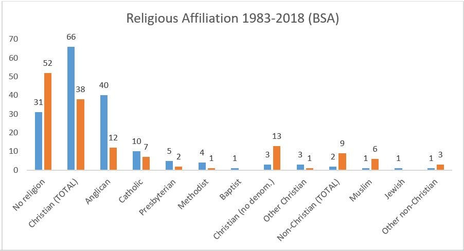 Secular, Non–Religious, Atheist and Humanist are not the same thing, and  why it matters. - Theos Think Tank - Understanding faith. Enriching society.