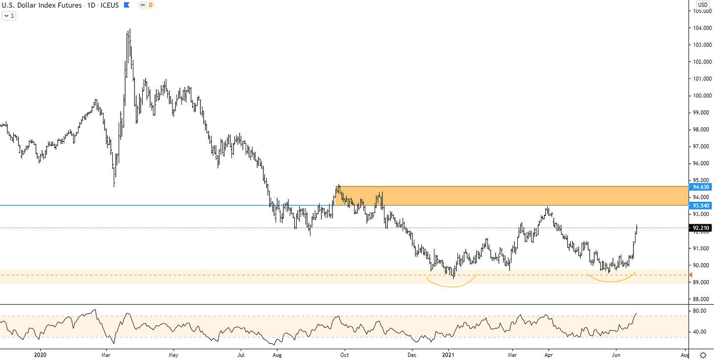 US dollar index bullish