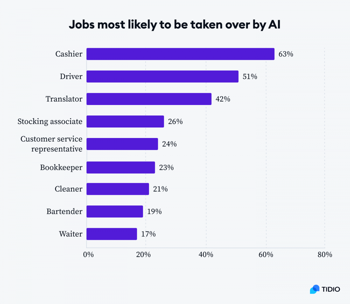 Graph presenting jobs most likely to be taken over by AI