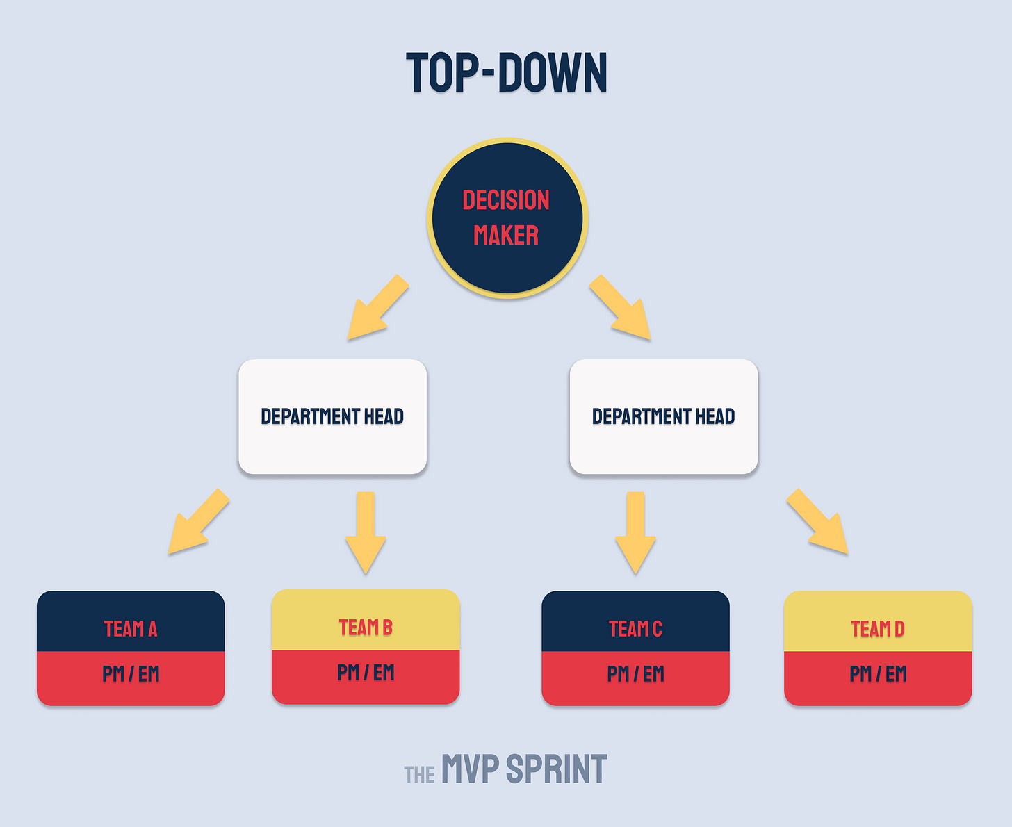 Top-down sales strategy