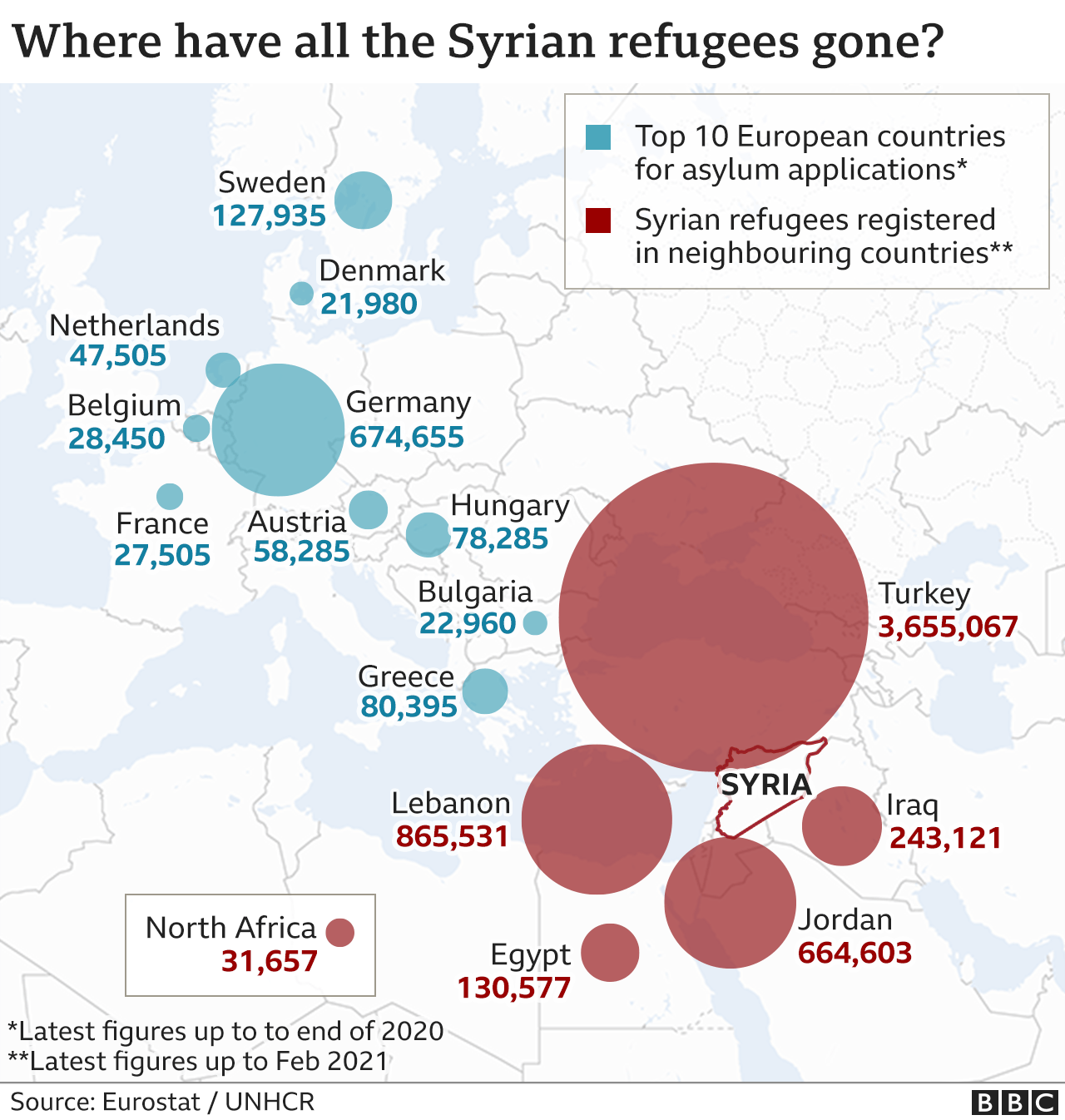 Chart showing locations of Syrian refugees in Middle East, North Africa and Europe