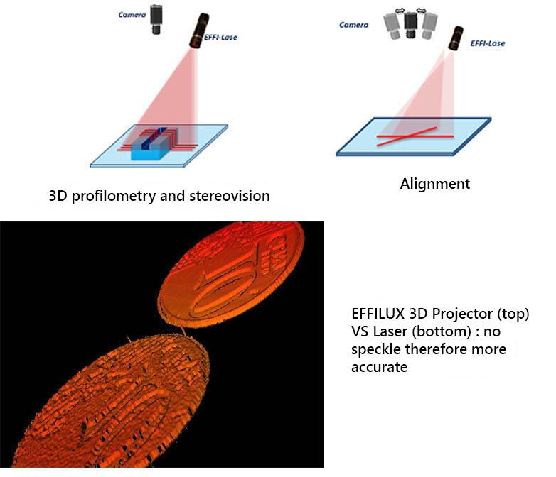 EFFI-Lase Alternative laser no speckle so more accurate.