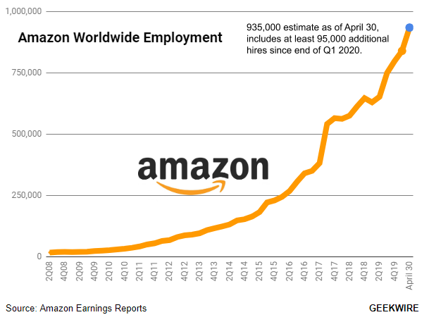 Amazon tops 935k employees as of this week, as pandemic-driven hiring spree  continues - GeekWire