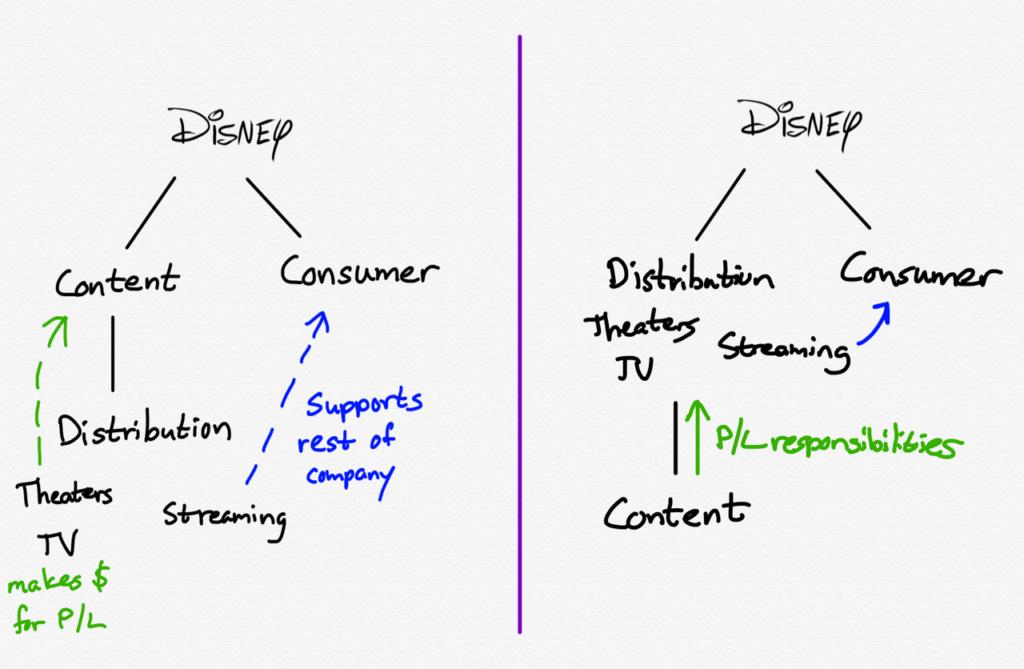Disney's Reorganization