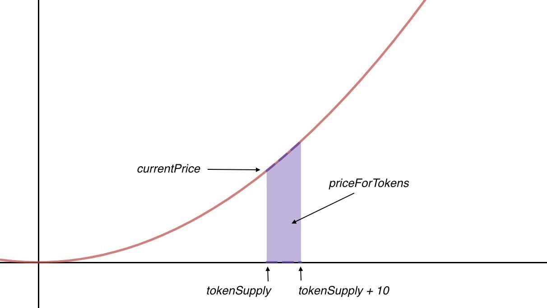 Bonding Curves Explained – Yos Riady · Software Craftsman