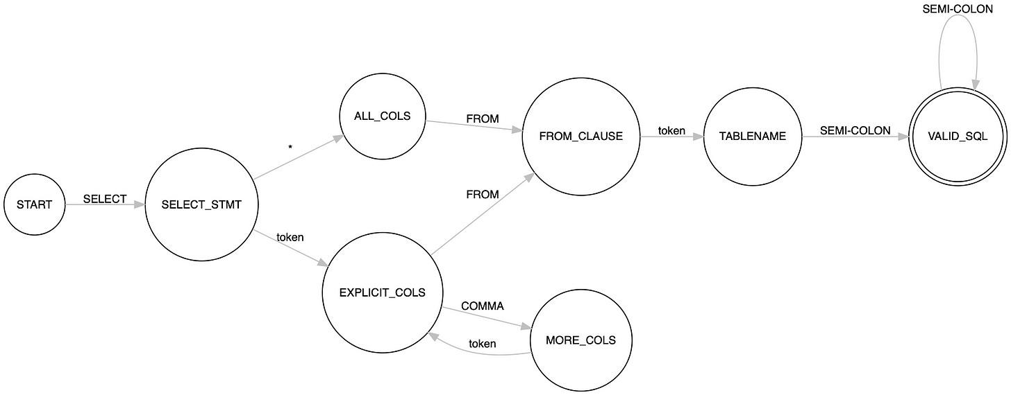 fsm for sql query validator