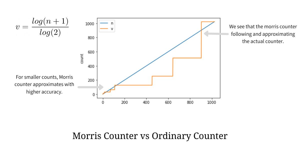 Morris comparison