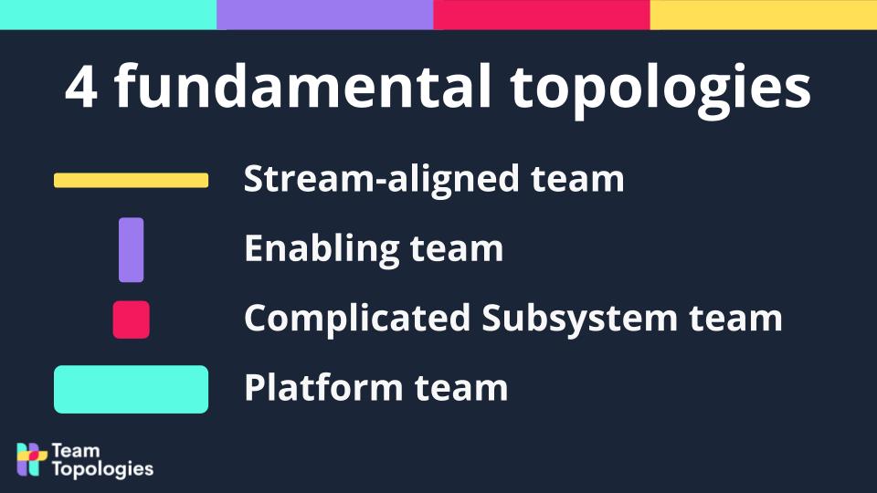 Four fundamental topologies