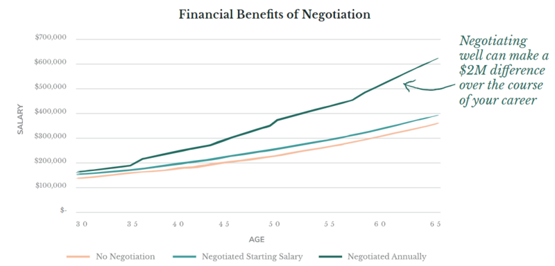 Getting What You're Worth: Negotiating a Job Offe